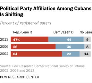 Información sobre el voto cubano de acuerdo al Pew Research Center